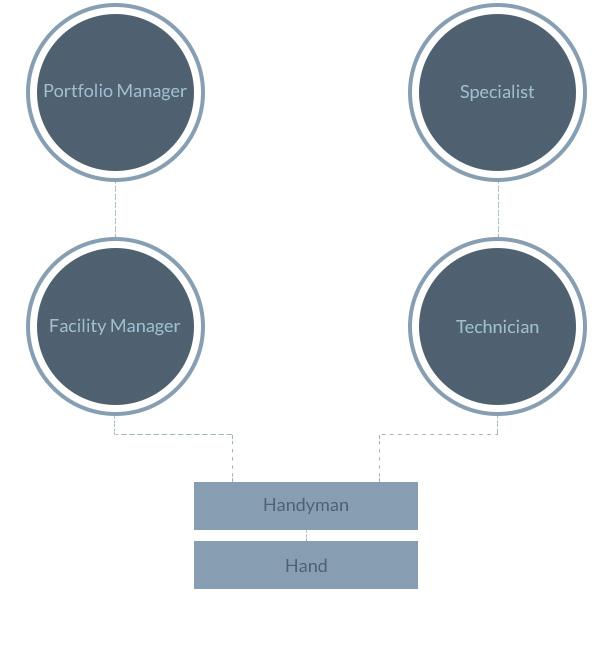 Career Custodians Career Paths